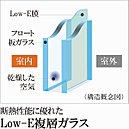 【Low-E複層ガラス】室外側ガラスにコーティングした特殊金属膜により、断熱効果を高めます。