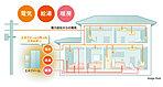 「エネファームは、発電機能と給湯・暖房機能をもつシステムです」