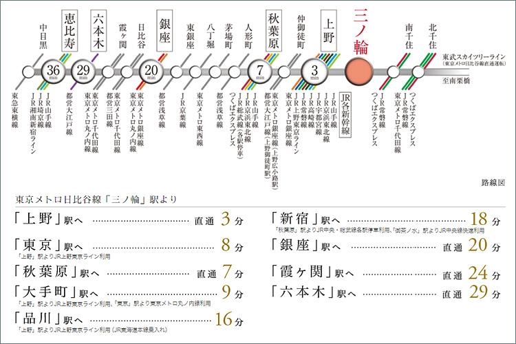 「上野」駅へ直通3分、「東京」駅へ8分、「銀座」駅へ20分。