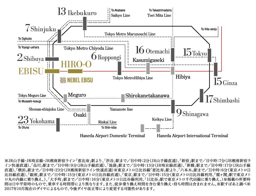 ネベル恵比寿:交通図