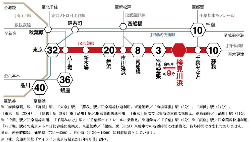 (仮称)レーベン検見川浜プロジェクト:交通図