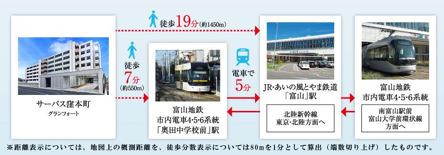 サーパス窪本町グランフォート:交通図