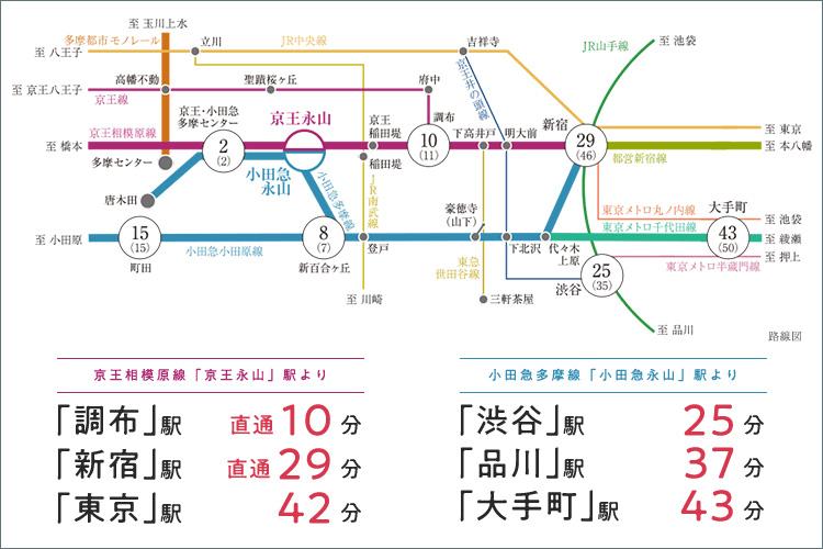 【新宿へ29分のダイレクトアクセス。2駅2路線を使いこなして、軽やかに。】