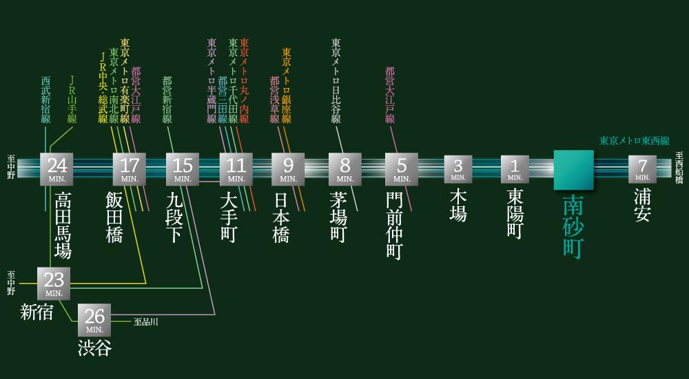 ヴェレーナシティ 東京イーストガーデンズ:交通図