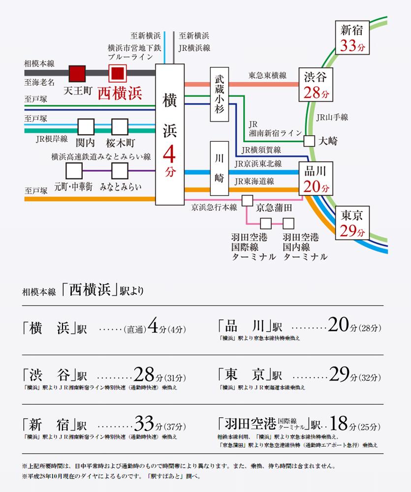 ヴェレーナ西横浜 パークフロント:交通図