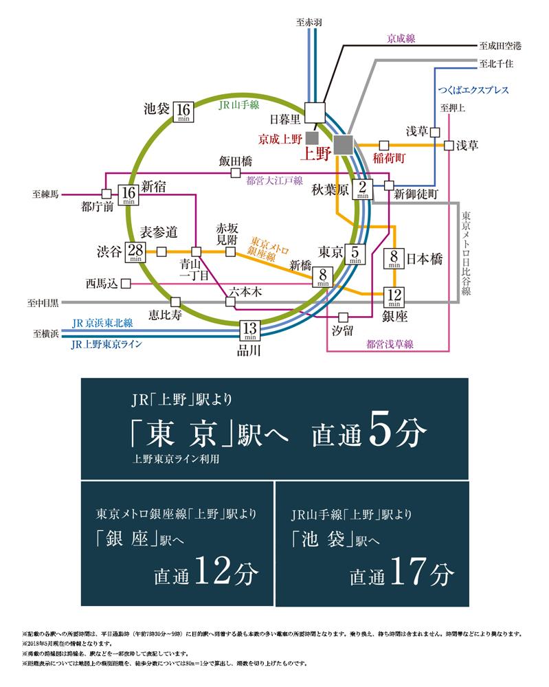 リビオレゾン上野:交通図