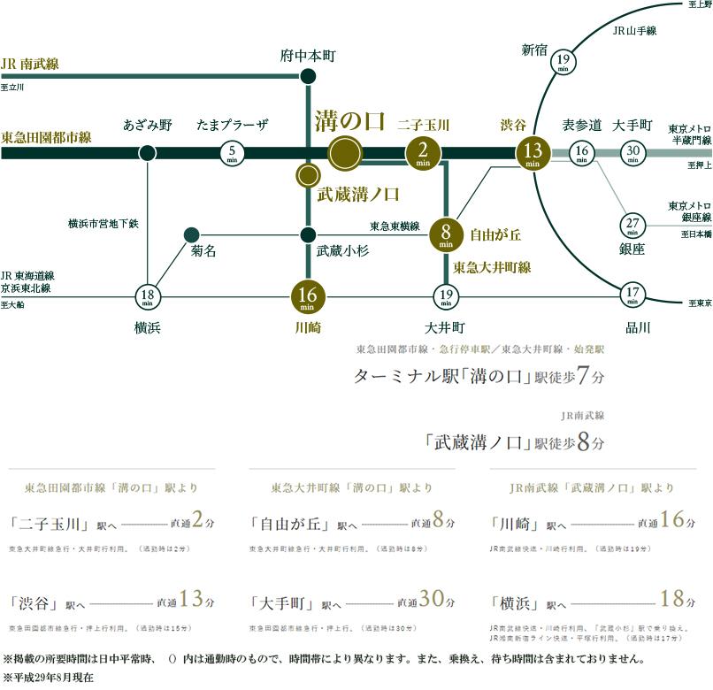 プレミスト溝の口:交通図