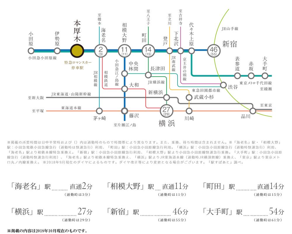 プレミスト本厚木:交通図