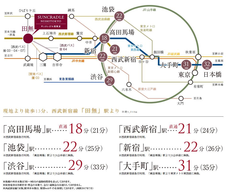 サンクレイドル西東京:交通図