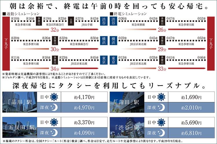 徒歩3分の東急多摩川線「下丸子」駅から「多摩川」駅へ5分、「蒲田」駅へ6分。