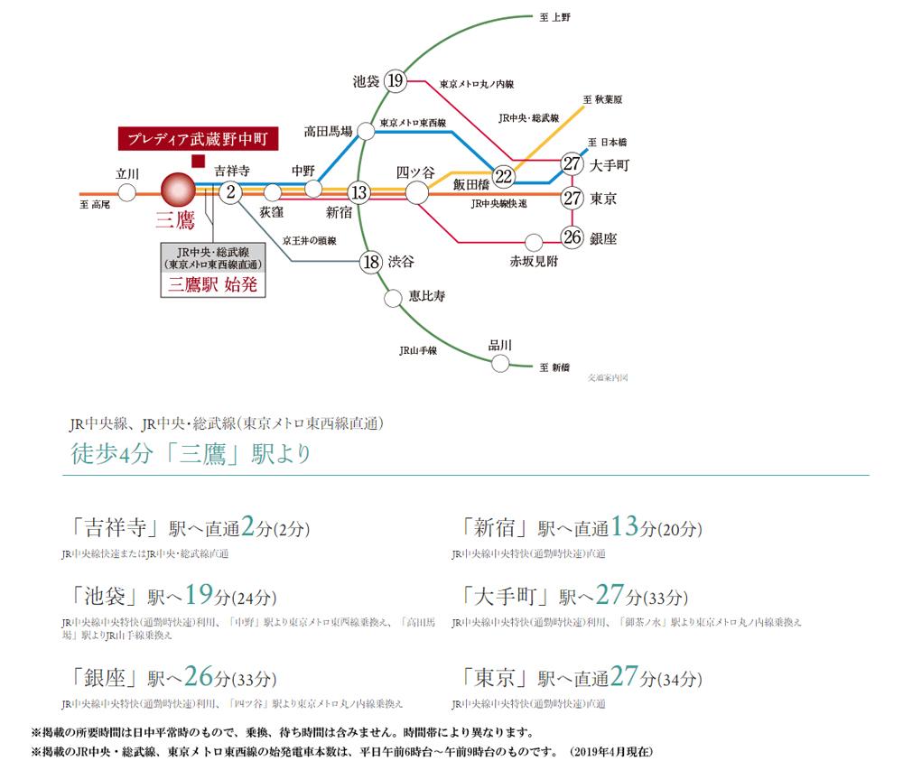 プレディア武蔵野中町:交通図