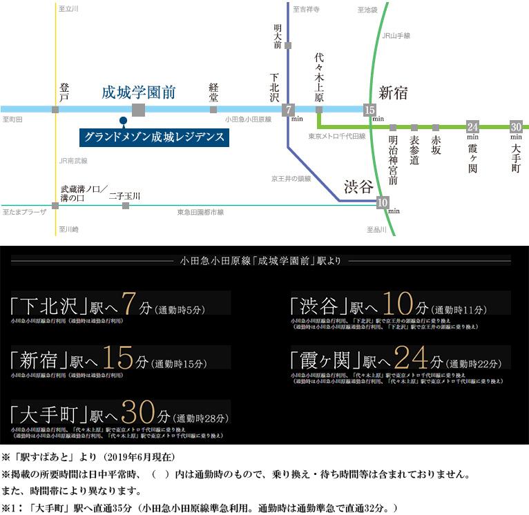 グランドメゾン成城レジデンス:交通図