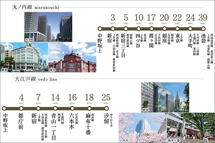 「中野坂上」駅徒歩7分。丸の内線と大江戸線の2路線利用可能。