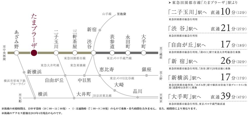 ピアースたまプラーザ:交通図