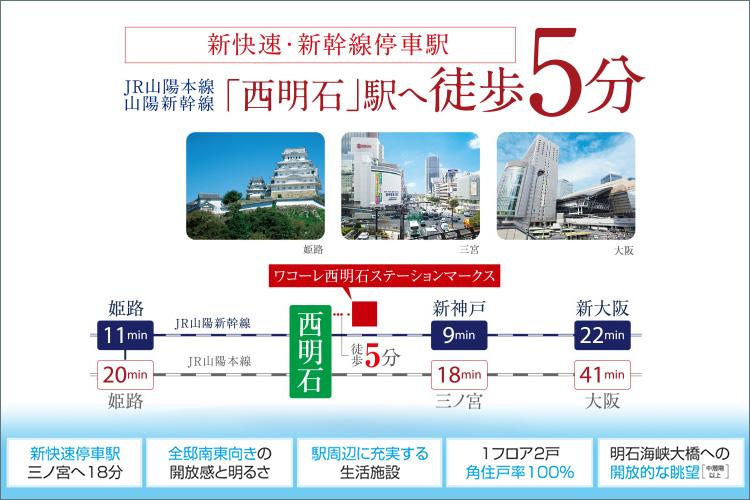 月々5万円台(※1)~。JR新快速・新幹線停車駅「西明石」駅へ徒歩5分。三ノ宮へ18分、大阪へ41分、姫路へ21分とダイレクトに直結。