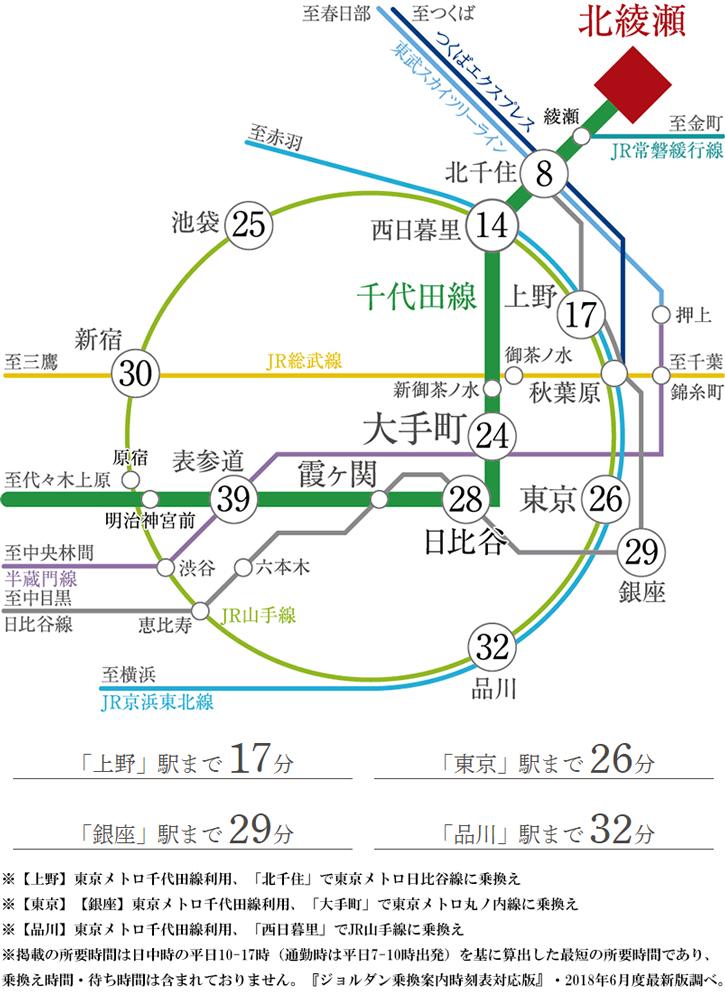 ルフォン北綾瀬 シエルフォート:交通図