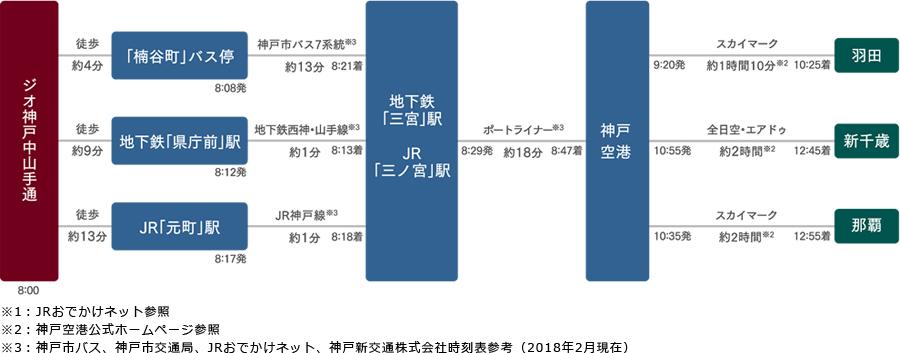 ジオ神戸中山手通:交通図