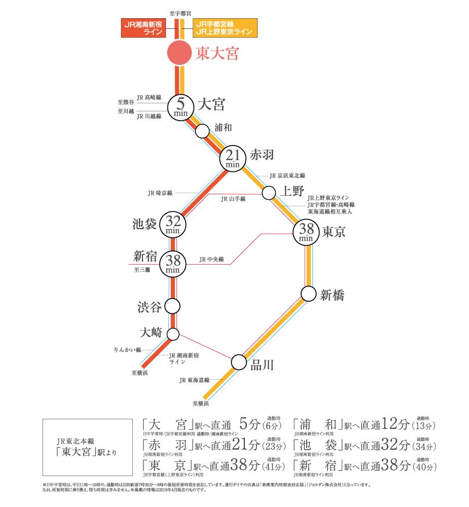 ルピアコート東大宮:交通図
