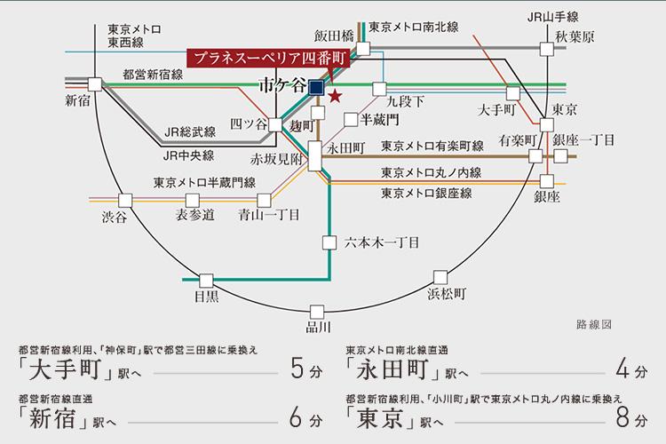 3社局(JR東日本、東京メトロ、都営地下鉄)が乗り入れる駅であり、全国でも数少ない3社局全相互間の連絡改札口がある「市ヶ谷」駅。「東京」駅へは約8分、「銀座一丁目」駅へは約9分、「新宿」駅へも約6分と都心の主要都市へも10分圏内。