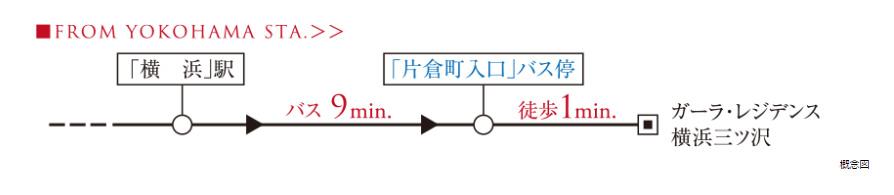 ガーラ・レジデンス横浜三ツ沢:交通図
