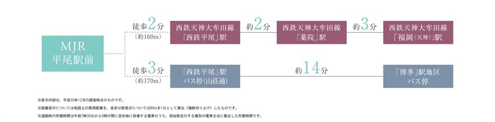 MJR平尾駅前:交通図