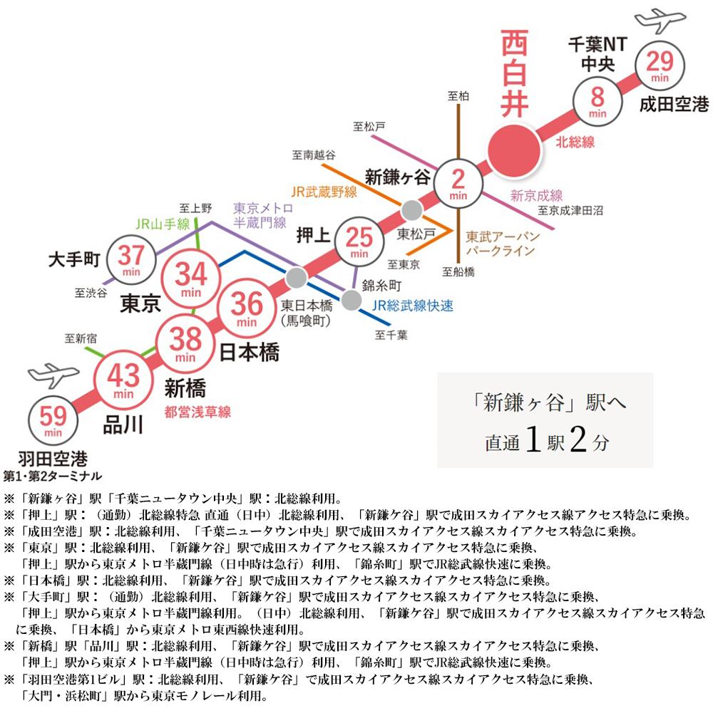 メイツ西白井:交通図