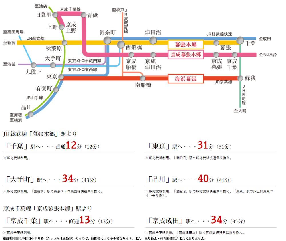 プレシス幕張本郷:交通図