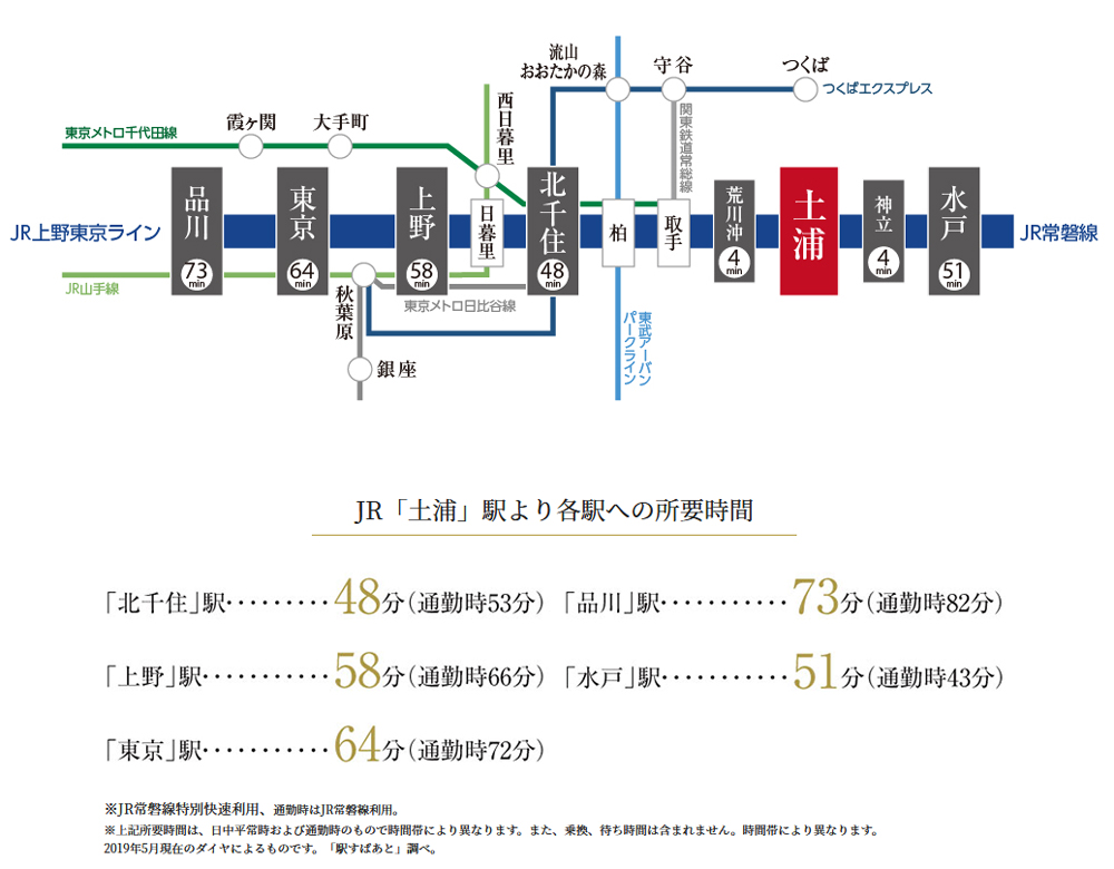 アネージュ土浦グランミッド:交通図