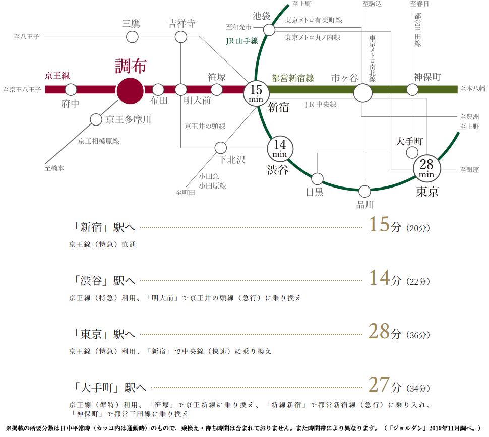 ジオ調布:交通図