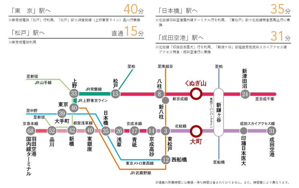ベルドゥムール鎌ヶ谷オーク:交通図