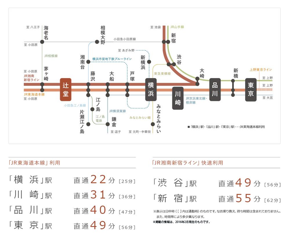 シエリア湘南辻堂:交通図