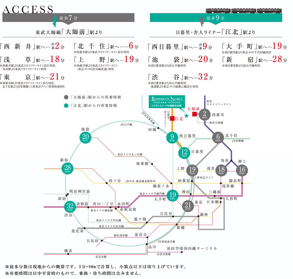 レジデンスノーブル西新井本町:交通図