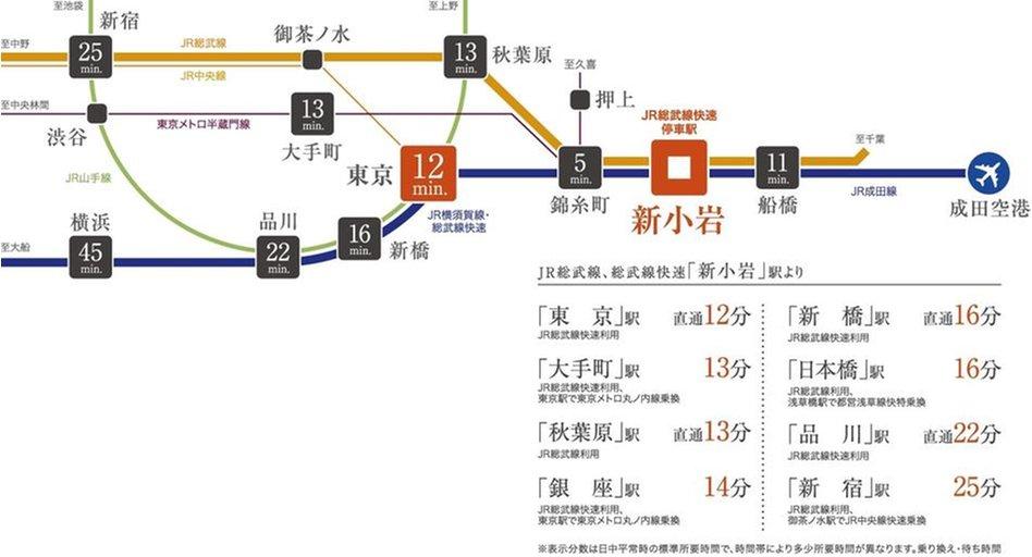 センチュリー新小岩:交通図