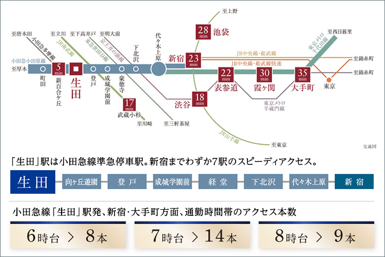 新宿へ23分、千代田線に乗り入れて都心へ直結の快適アクセス。