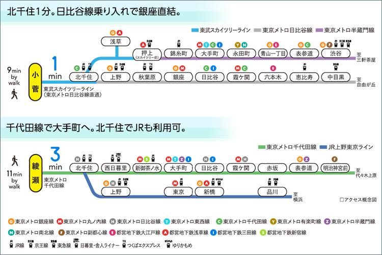 2駅3路線利用可。都心へダイレクトにアクセス。