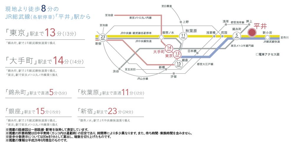 シティテラス平井:交通図