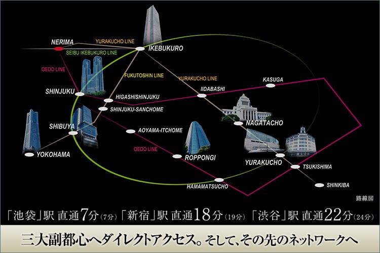 「練馬」駅より池袋、新宿、渋谷へ全て直通でアクセス可能、しかも全てが別の路線(※1)。山手線内側を走るJR線に地下鉄、その全てに接続できるネットワーク。このスピード感にあふれ、高い機動力を持つアクセスが日々の様々なライフシーンに新しい可能性をもたしてくれます。例えば台風など悪天候の際でも、地上線と地下鉄が選択できると行動の制限が少なくすみます。また地下鉄ならば駅にさえ到着すれば、降車駅のホームでいきなり風雨にさらされることもありません。路線の選択肢があると言うことは、常にスピードを保ち、時間と労力を節約できます。