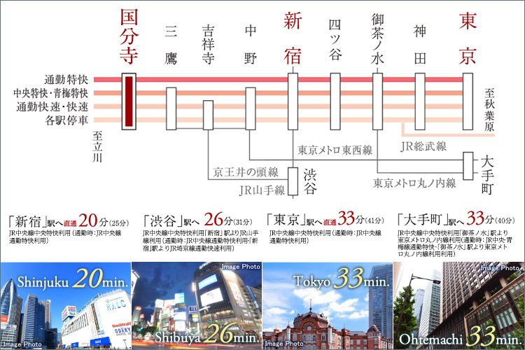 JR中央線通勤特快・中央特快停車駅。中央特快で「新宿」へ20分。