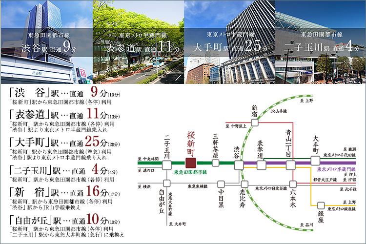 東急田園都市線「桜新町」駅より渋谷へ直通9分、大手町へ25分。