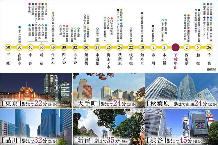 都心直結、JR総武線「下総中山」駅徒歩6分。3駅3路線利用可能なマルチアクセスを実現。