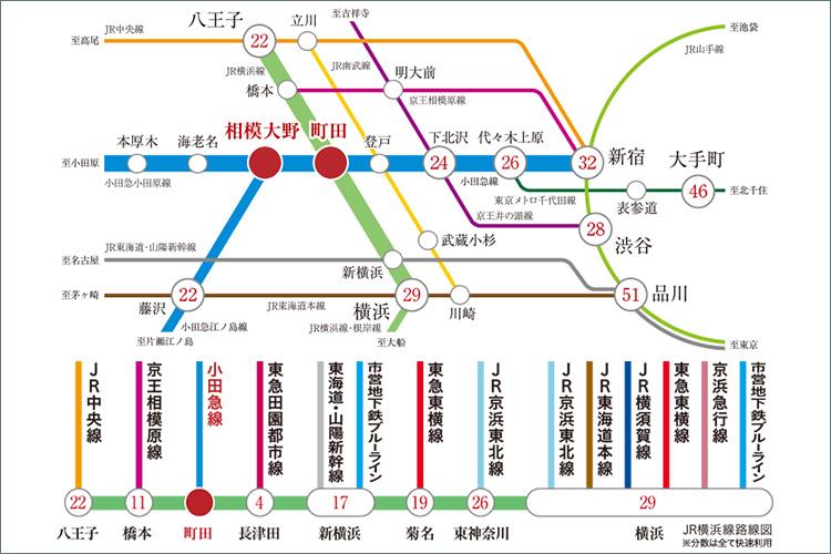 「新宿」駅直通31分、「横浜」駅直通29分のダイレクトアクセス。