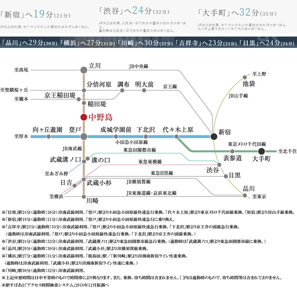 プラウド中野島:交通図
