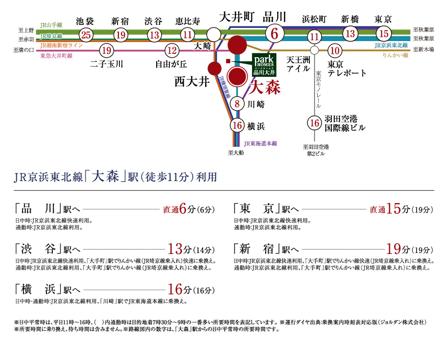 パークホームズ品川大井:交通図