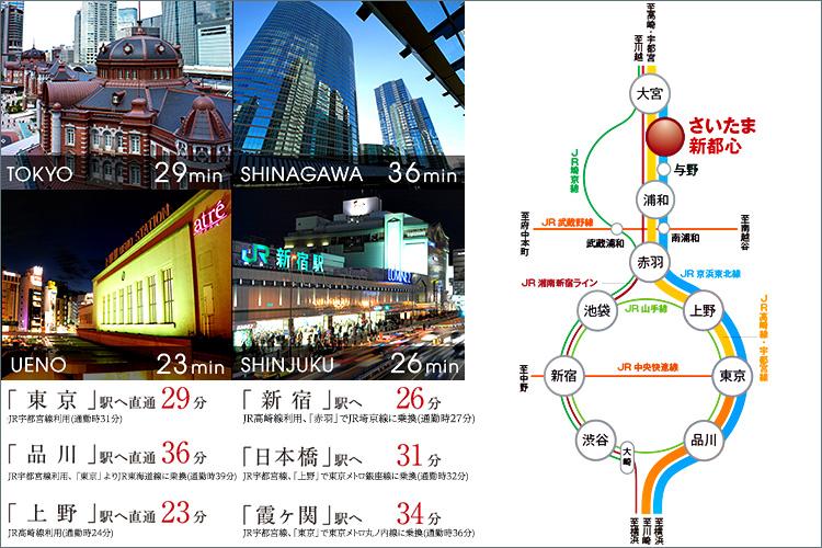 京浜東北線と上野東京ライン停車駅で、都心の主要駅へスピーディーにアクセス。「東京」駅へ直通29分、「新宿」駅へ26分。