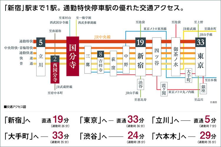 《「新宿」駅まで3駅19分。》