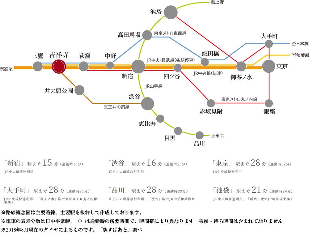 ザ・パークハウス 吉祥寺:交通図