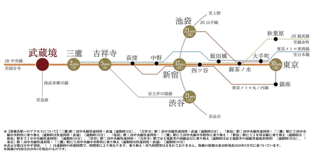 ザ・パークハウス 武蔵野境南町:交通図
