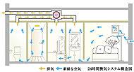 汚れた空気を室外に排出し、室外の新鮮な空気を取り入れる24時間換気システムを採用。室内の空気を常に新鮮に保ち、住む方の健康に配慮しています。