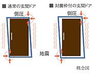 万一の地震時に、揺れによって玄関ドア枠が変形してもドアが開けられ、避難路を確保できるように、ドアとドア枠の間に隙間を設けた対震ドア枠を採用。