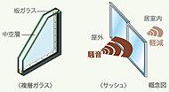 2枚のガラスの間に中空層を設け、優れた断熱効果を発揮する複層ガラスを採用。冷暖房効果を高めて、省エネにもつながります。※2